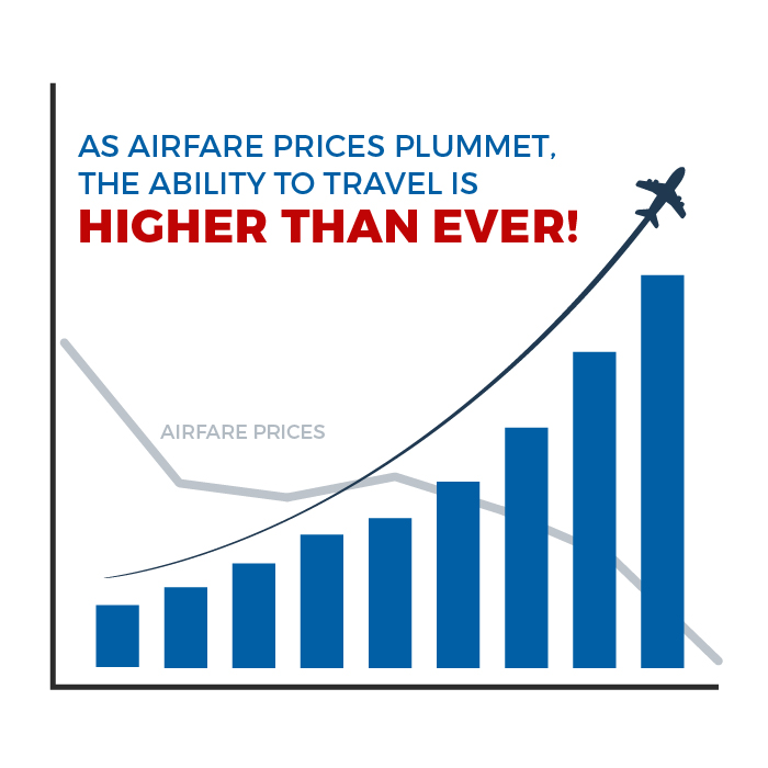 Airfare Prices Decreasing